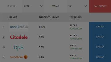 Depozītu procenti bankās